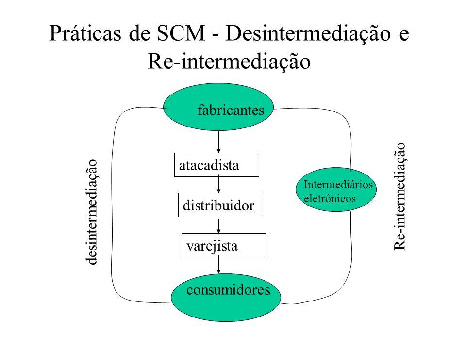 Práticas de SCM - Desintermediação e Re-intermediação fabricantes consumidores atacadista distribuidor varejista desintermediação Intermediários eletr