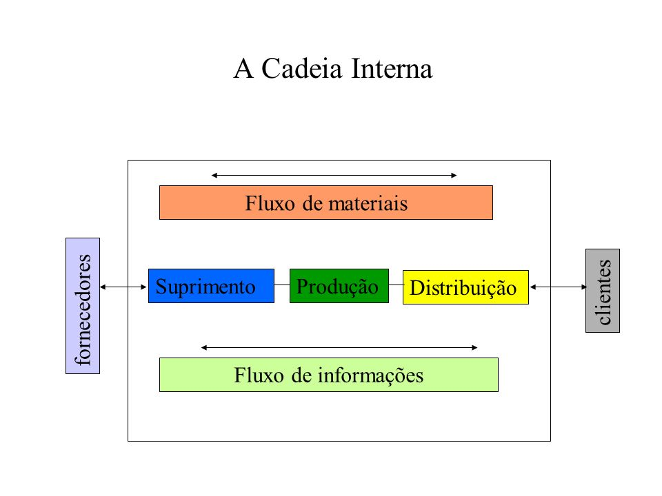 Gestão de compras Unidade produtiva Gestão da distribuição física Logística (distribuição) Gestão de produção-materiais Gestão da cadeia de suprimentos Logística (recebimento) Cadeia ou Redes de Suprimentos.