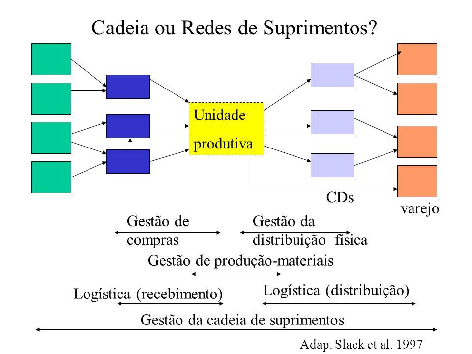 Estratégias de SCM - Fazer ou Comprar.
