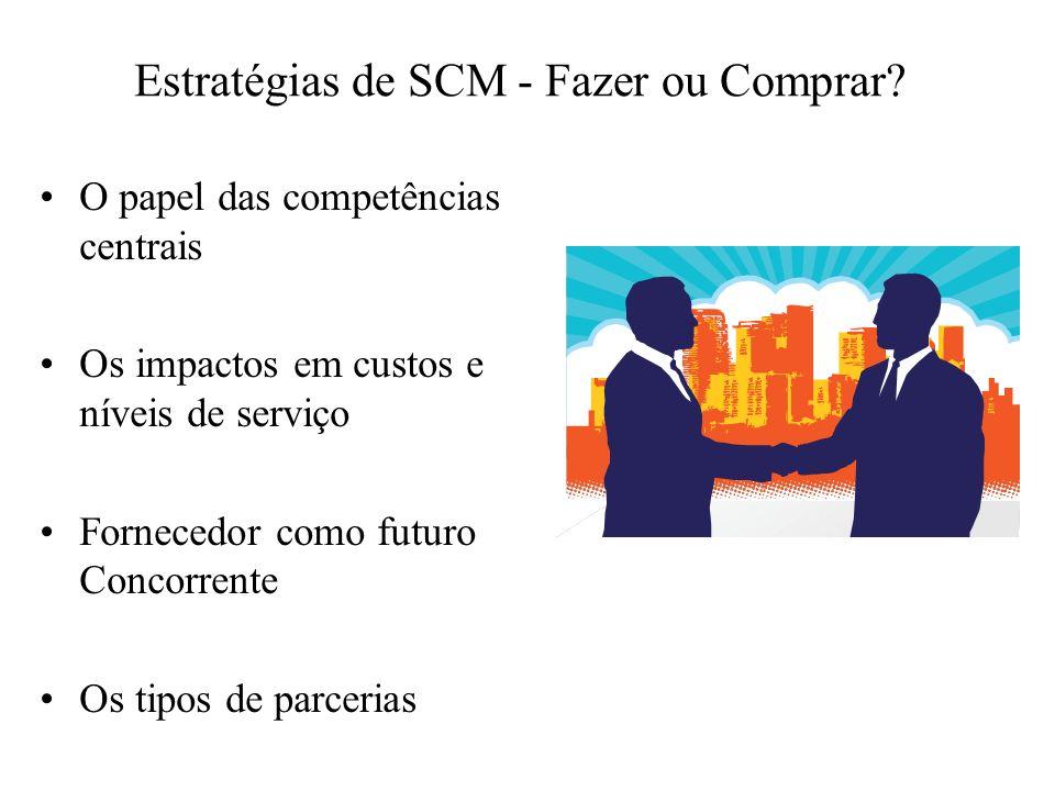 Práticas de SCM - Customização em Massa Os clientes estão dispostos a pagar/esperar.