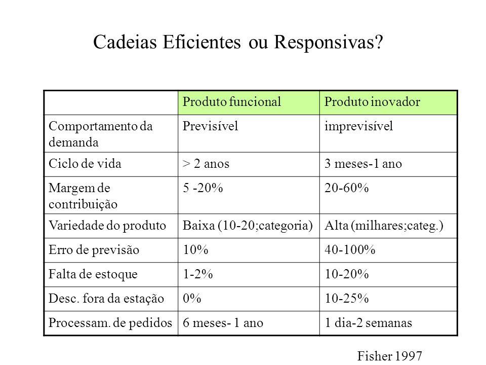 Cadeias Eficientes ou Responsivas? Produto funcionalProduto inovador Comportamento da demanda Previsívelimprevisível Ciclo de vida> 2 anos3 meses-1 an