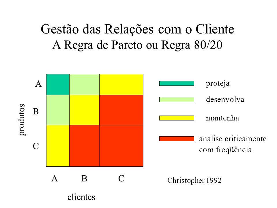 Gestão das Relações com o Cliente A Regra de Pareto ou Regra 80/20 proteja desenvolva mantenha analise criticamente com freqüência ABC A B C produtos