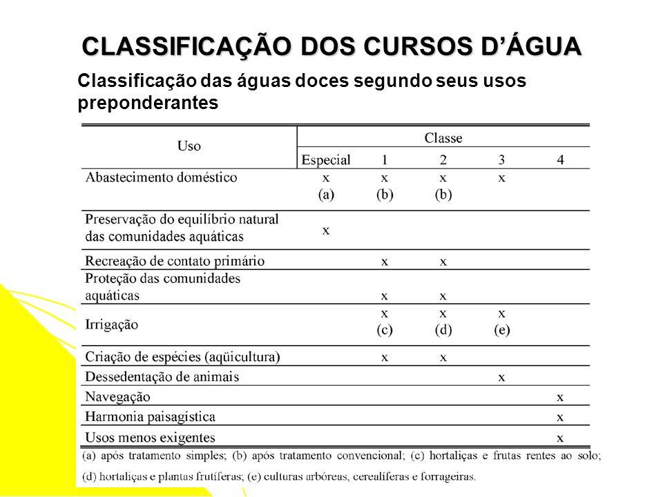 CLASSIFICAÇÃO DOS CURSOS DÁGUA Classificação das águas doces segundo seus usos preponderantes