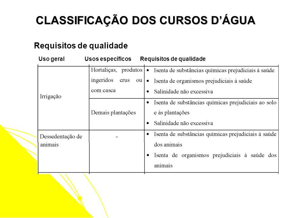CLASSIFICAÇÃO DOS CURSOS DÁGUA Uso geral Usos específicos Requisitos de qualidade Requisitos de qualidade