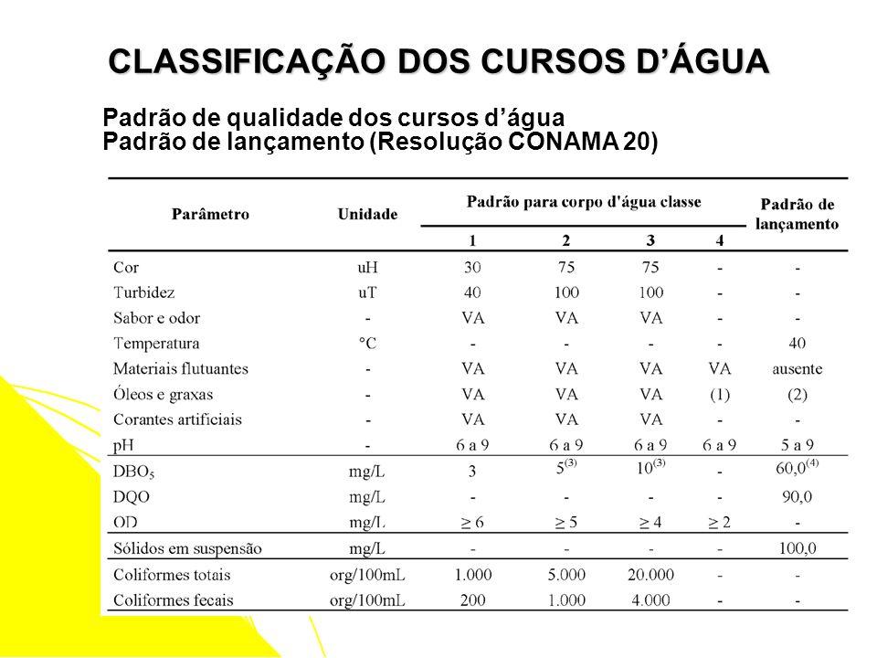 CLASSIFICAÇÃO DOS CURSOS DÁGUA Padrão de qualidade dos cursos dágua Padrão de lançamento (Resolução CONAMA 20)