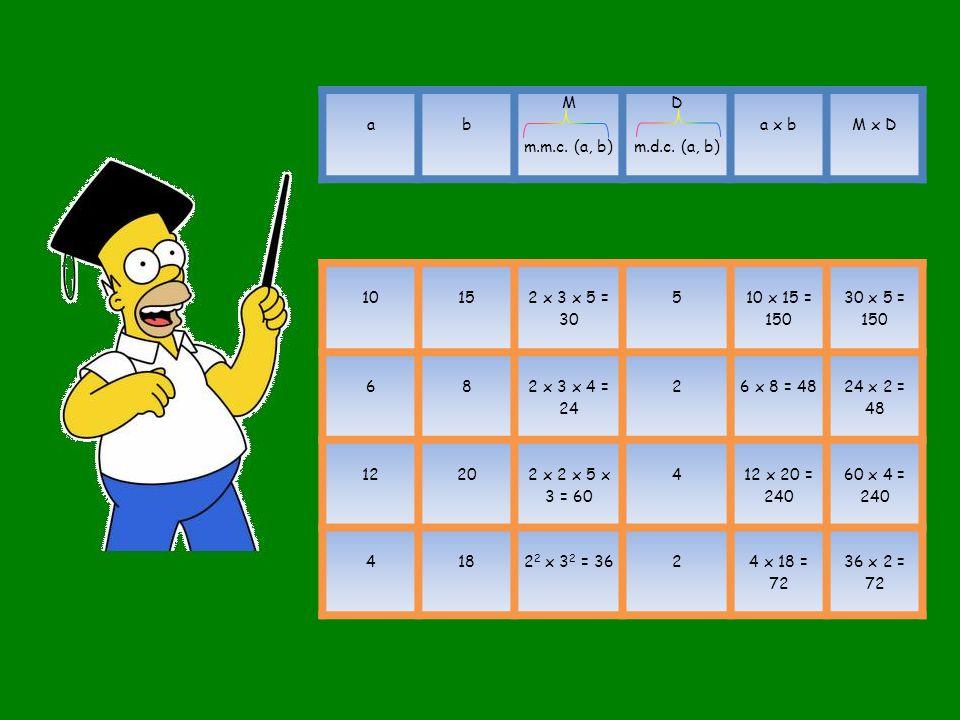 ab M m.m.c. (a, b) D m.d.c. (a, b) a x bM x D 1015 2 x 3 x 5 = 30 5 10 x 15 = 150 30 x 5 = 150 68 2 x 3 x 4 = 24 2 6 x 8 = 48 24 x 2 = 48 1220 2 x 2 x