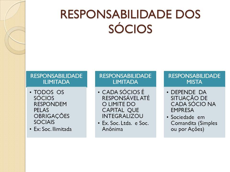 RESPONSABILIDADE DOS SÓCIOS RESPONSABILIDADE ILIMITADA TODOS OS SÓCIOS RESPONDEM PELAS OBRIGAÇÕES SOCIAIS Ex: Soc. Ilimitada RESPONSABILIDADE LIMITADA