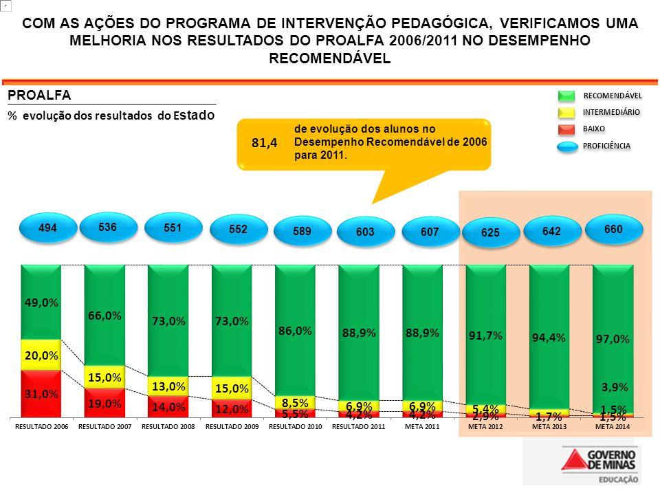81,4 RECOMENDÁVEL INTERMEDIÁRIO BAIXO PROFICIÊNCIA COM AS AÇÕES DO PROGRAMA DE INTERVENÇÃO PEDAGÓGICA, VERIFICAMOS UMA MELHORIA NOS RESULTADOS DO PROALFA 2006/2011 NO DESEMPENHO RECOMENDÁVEL de evolução dos alunos no Desempenho Recomendável de 2006 para 2011.