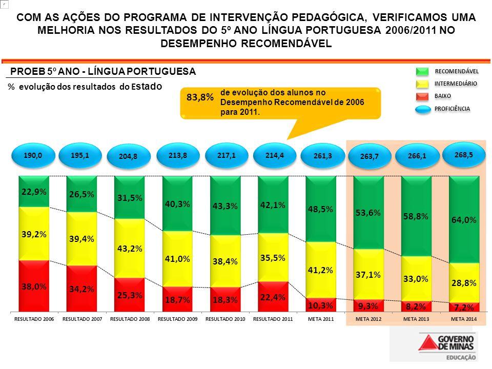 83,8% RECOMENDÁVEL INTERMEDIÁRIO BAIXO PROFICIÊNCIA COM AS AÇÕES DO PROGRAMA DE INTERVENÇÃO PEDAGÓGICA, VERIFICAMOS UMA MELHORIA NOS RESULTADOS DO 5º ANO LÍNGUA PORTUGUESA 2006/2011 NO DESEMPENHO RECOMENDÁVEL 204,8 213,8 266,1 268,5 261,3 263,7 217,1 214,4 190,0 195,1 de evolução dos alunos no Desempenho Recomendável de 2006 para 2011.
