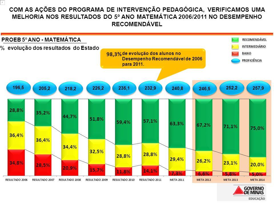 COM AS AÇÕES DO PROGRAMA DE INTERVENÇÃO PEDAGÓGICA, VERIFICAMOS UMA MELHORIA NOS RESULTADOS DO 5º ANO MATEMÁTICA 2006/2011 NO DESEMPENHO RECOMENDÁVEL 218,2 226,2 252,2 240,8 246,5 235,1 232,9 205,2 196,5 257,9 de evolução dos alunos no Desempenho Recomendável de 2006 para 2011.