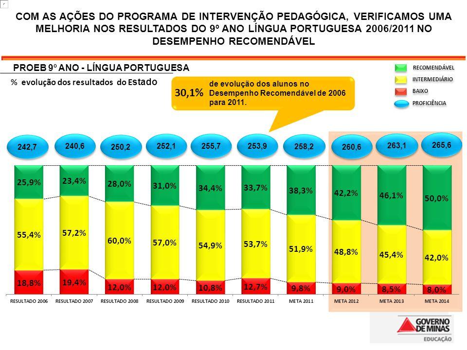 PROEB 9º ANO - LÍNGUA PORTUGUESA % evolução dos resultados do E stado RECOMENDÁVEL INTERMEDIÁRIO BAIXO PROFICIÊNCIA COM AS AÇÕES DO PROGRAMA DE INTERVENÇÃO PEDAGÓGICA, VERIFICAMOS UMA MELHORIA NOS RESULTADOS DO 9º ANO LÍNGUA PORTUGUESA 2006/2011 NO DESEMPENHO RECOMENDÁVEL de evolução dos alunos no Desempenho Recomendável de 2006 para 2011.
