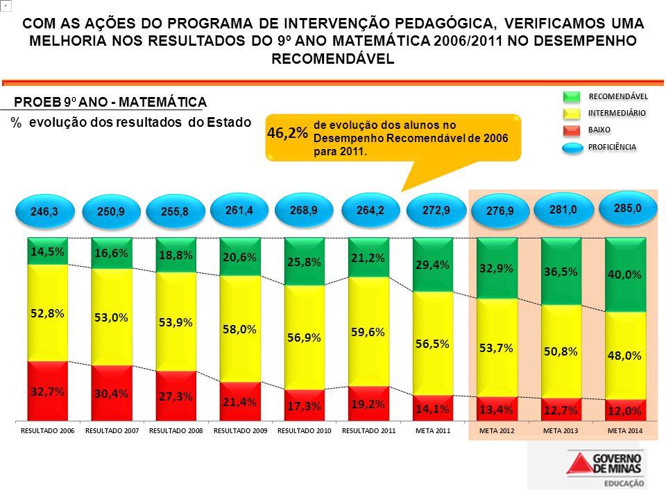 COM AS AÇÕES DO PROGRAMA DE INTERVENÇÃO PEDAGÓGICA, VERIFICAMOS UMA MELHORIA NOS RESULTADOS DO 9º ANO MATEMÁTICA 2006/2011 NO DESEMPENHO RECOMENDÁVEL de evolução dos alunos no Desempenho Recomendável de 2006 para 2011.