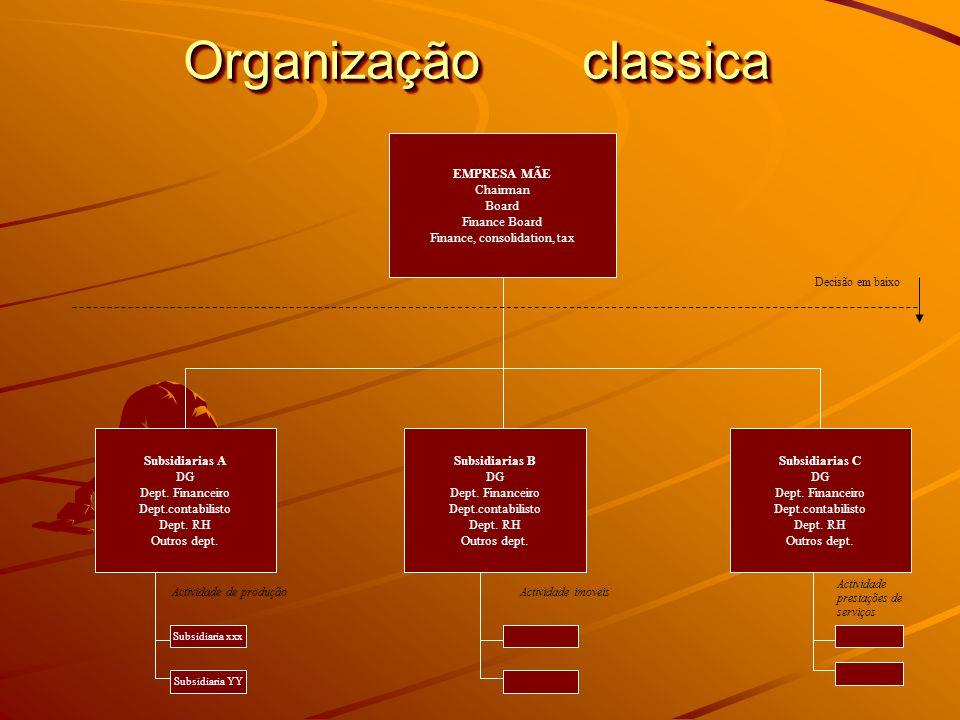 Organização classica EMPRESA MÃE Chairman Board Finance Board Finance, consolidation, tax Subsidiarias A DG Dept. Financeiro Dept.contabilisto Dept. R