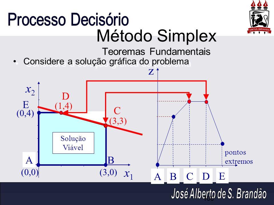 Considere a solução gráfica do problema x2x2 x1x1 (0,4) (1,4) (0,0)(3,0) (3,3) z pontos extremos A B C D E AB C D E Solução Viável Método Simplex Teor