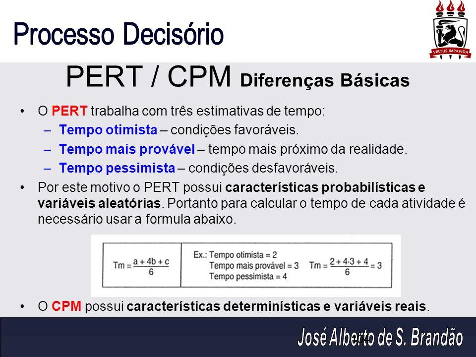 104 PERT / CPM Diferenças Básicas O PERT trabalha com três estimativas de tempo: –Tempo otimista – condições favoráveis. –Tempo mais provável – tempo