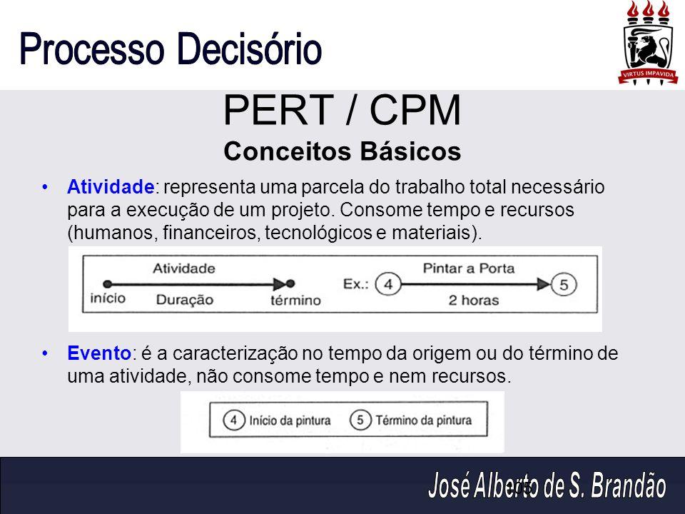 105 PERT / CPM Conceitos Básicos Atividade: representa uma parcela do trabalho total necessário para a execução de um projeto. Consome tempo e recurso