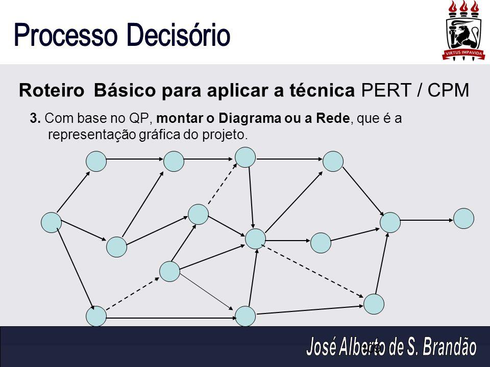 109 Roteiro Básico para aplicar a técnica PERT / CPM 3. Com base no QP, montar o Diagrama ou a Rede, que é a representação gráfica do projeto.