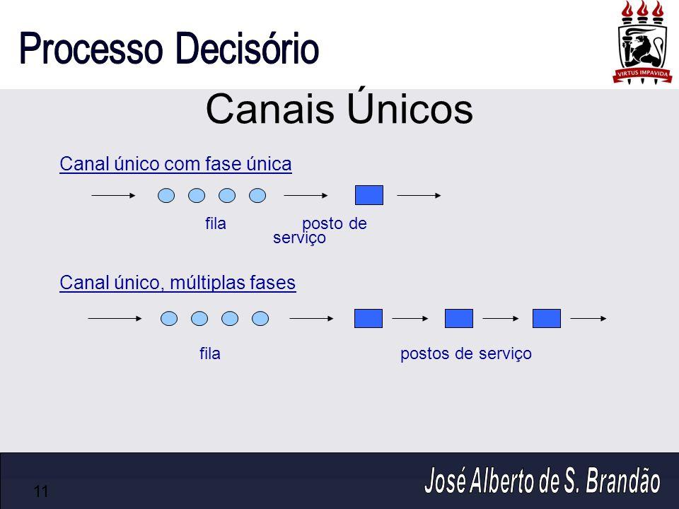 Canais Únicos 11 postos de serviçofila Canal único, múltiplas fases fila posto de serviço Canal único com fase única