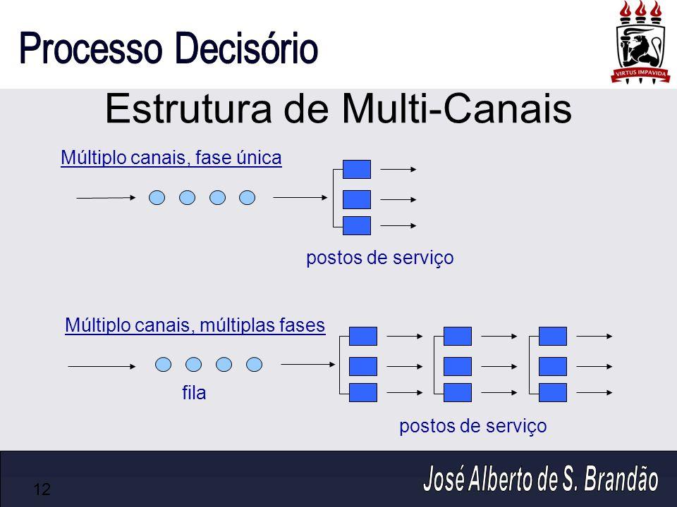 Estrutura de Multi-Canais 12 postos de serviço fila Múltiplo canais, fase única Múltiplo canais, múltiplas fases