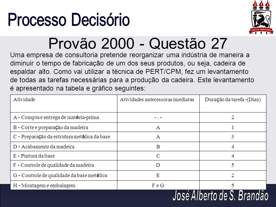 Provão 2000 - Questão 27 AtividadeAtividades antecessoras imediatas Dura ç ão da tarefa -(Dias) A - Compra e entrega de mat é ria-prima -. -2 B - Cort