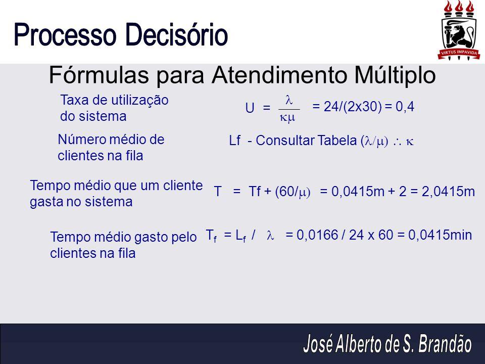 Fórmulas para Atendimento Múltiplo U = T f = L f / Taxa de utilização do sistema Tempo médio gasto pelo clientes na fila T = Tf + (60/ Tempo médio que