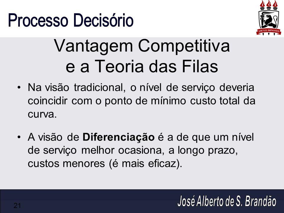 Vantagem Competitiva e a Teoria das Filas Na visão tradicional, o nível de serviço deveria coincidir com o ponto de mínimo custo total da curva. A vis