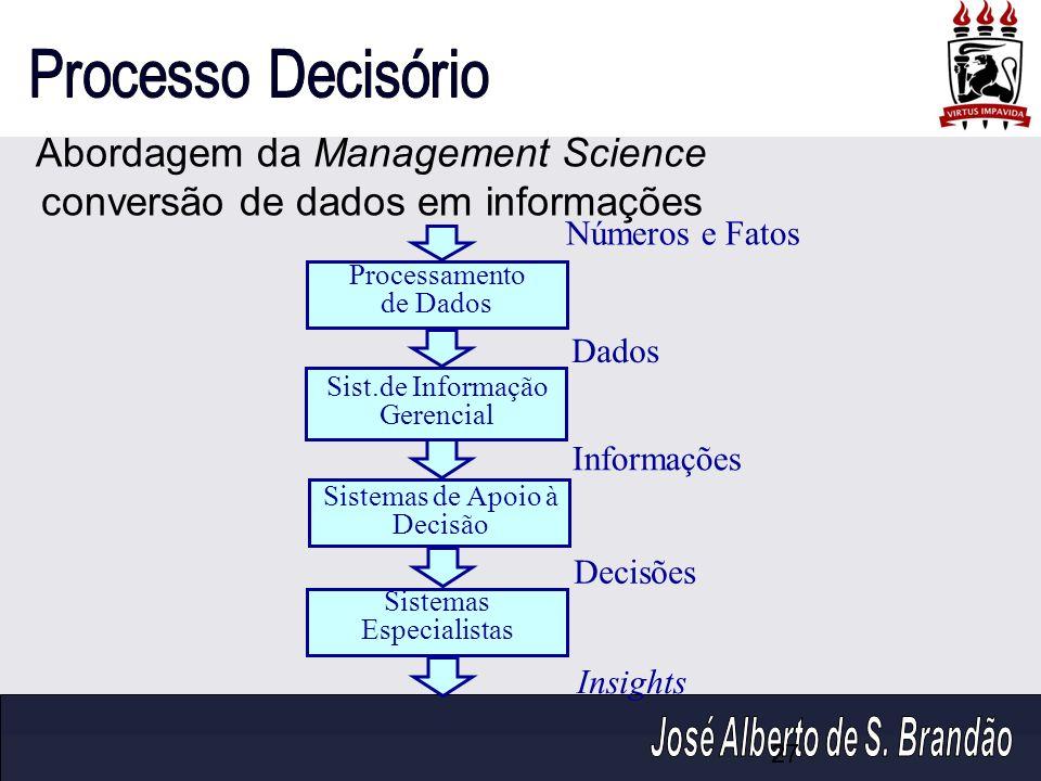 Sistemas de Apoio à Decisão Abordagem da Management Science conversão de dados em informações Números e Fatos Processamento de Dados Sist.de Informaçã