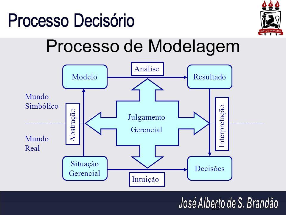 Processo de Modelagem ModeloResultado Situação Gerencial Decisões Abstração Interpretação Mundo Simbólico Mundo Real Análise Intuição Julgamento Geren