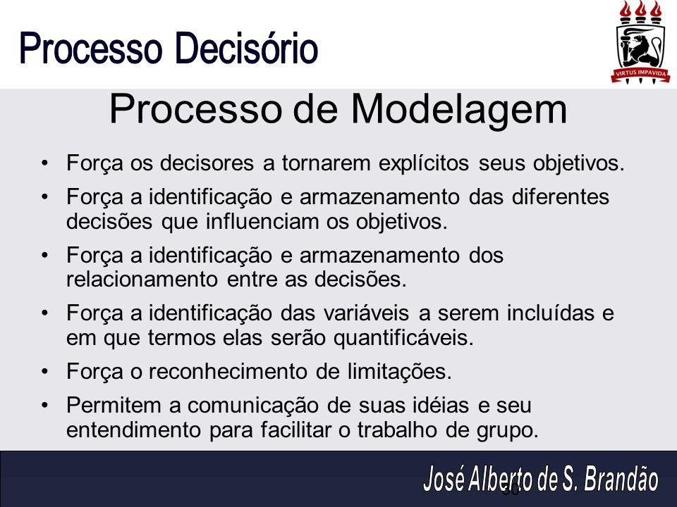 Processo de Modelagem Força os decisores a tornarem explícitos seus objetivos. Força a identificação e armazenamento das diferentes decisões que influ