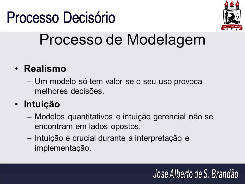 Processo de Modelagem Realismo –Um modelo só tem valor se o seu uso provoca melhores decisões. Intuição –Modelos quantitativos e intuição gerencial nã