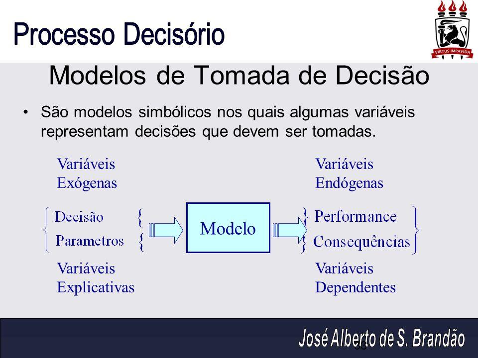 Modelos de Tomada de Decisão São modelos simbólicos nos quais algumas variáveis representam decisões que devem ser tomadas. Variáveis Exógenas Variáve