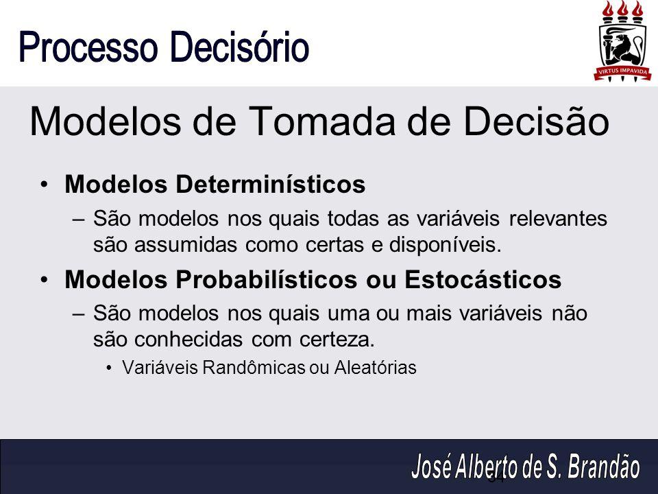 Modelos de Tomada de Decisão Modelos Determinísticos –São modelos nos quais todas as variáveis relevantes são assumidas como certas e disponíveis. Mod