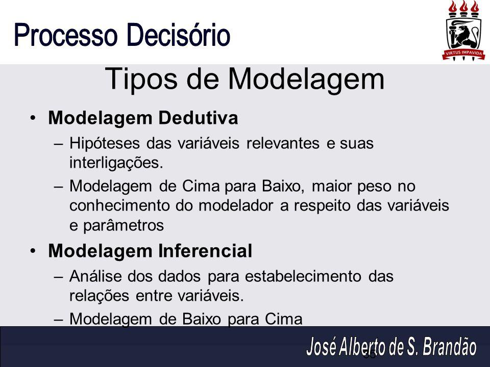 Tipos de Modelagem Modelagem Dedutiva –Hipóteses das variáveis relevantes e suas interligações. –Modelagem de Cima para Baixo, maior peso no conhecime
