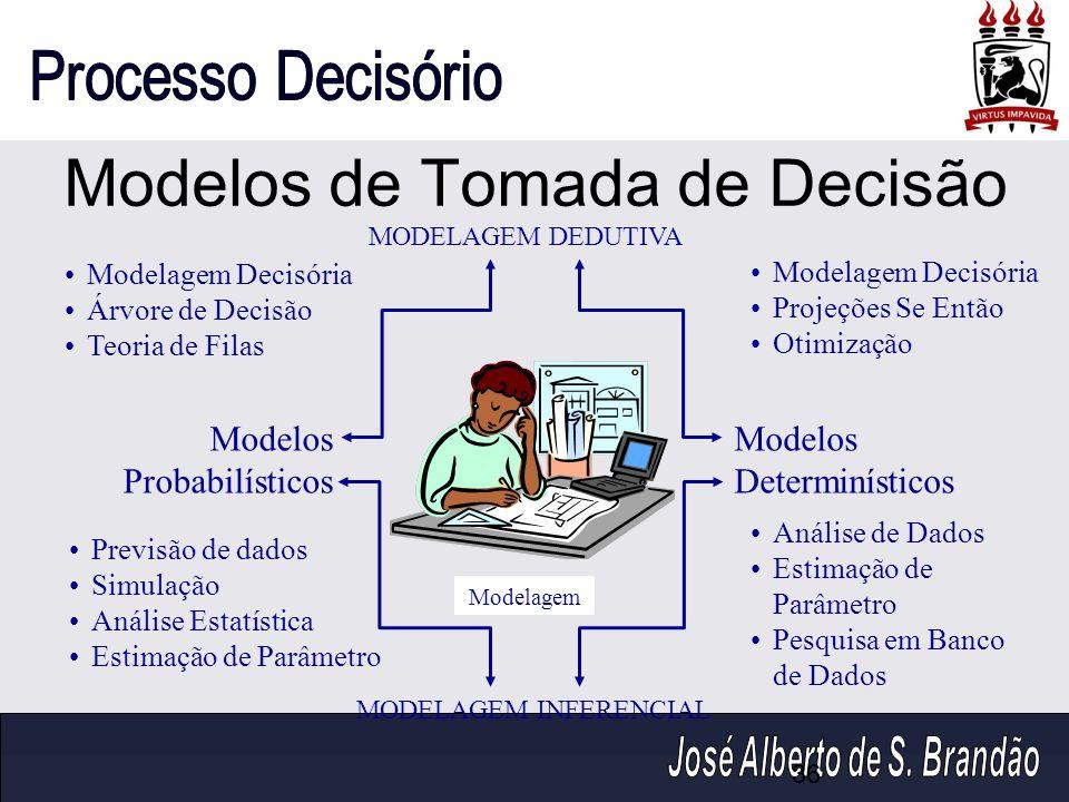 Modelos de Tomada de Decisão MODELAGEM DEDUTIVA MODELAGEM INFERENCIAL Modelos Determinísticos Modelos Probabilísticos Modelagem Decisória Árvore de De