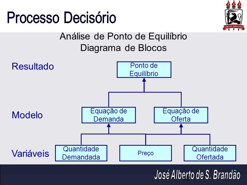 Análise de Ponto de Equilíbrio Diagrama de Blocos Ponto de Equilíbrio Resultado Equação de Demanda Equação de Oferta Modelo Quantidade Demandada Preço