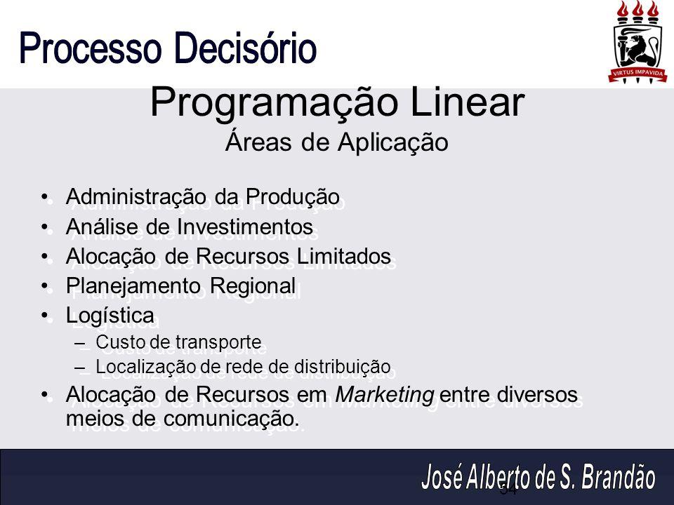 Programação Linear Áreas de Aplicação Administração da Produção Análise de Investimentos Alocação de Recursos Limitados Planejamento Regional Logístic