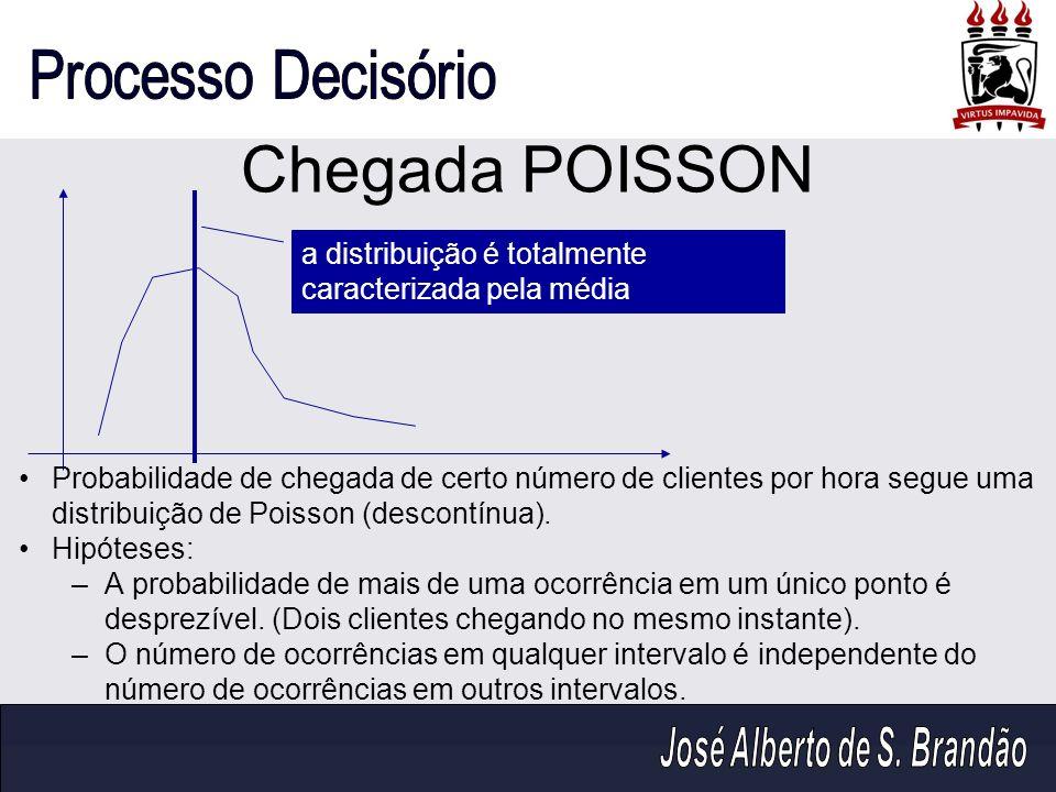 Chegada POISSON Probabilidade de chegada de certo número de clientes por hora segue uma distribuição de Poisson (descontínua). Hipóteses: –A probabili
