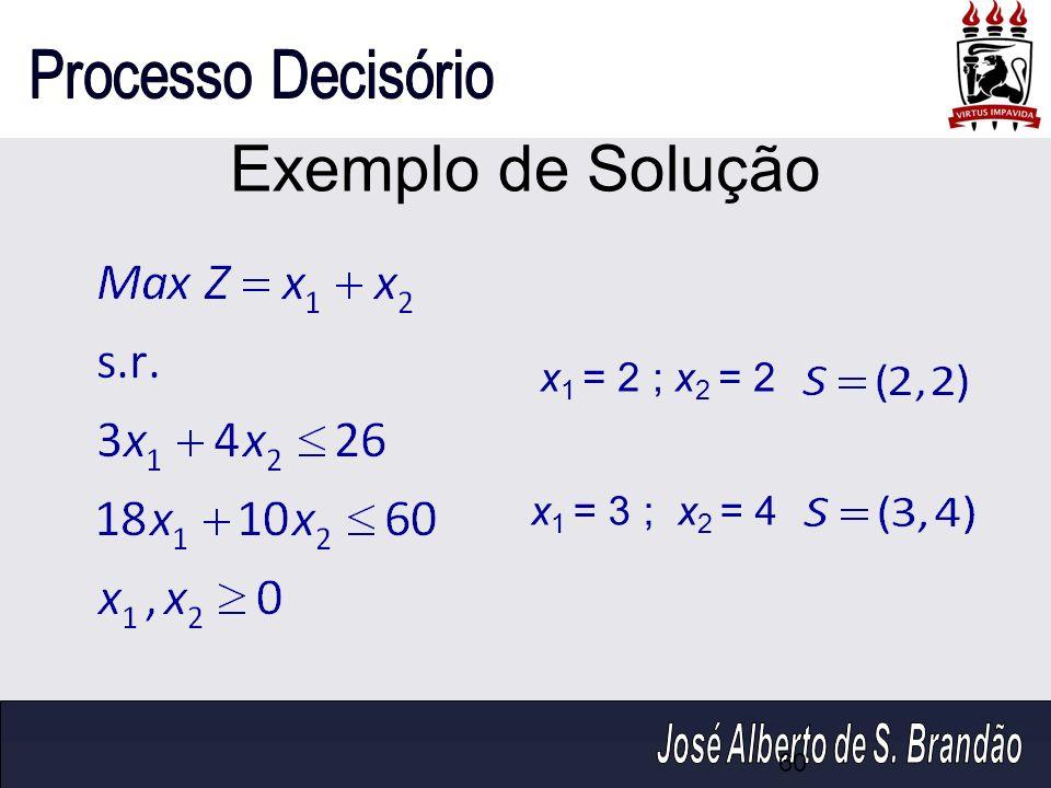 Exemplo de Solução x 1 = 2 ; x 2 = 2 x 1 = 3 ; x 2 = 4 60