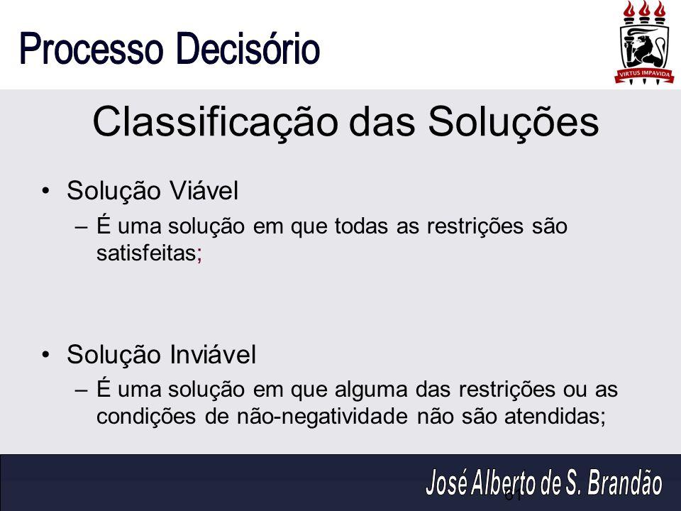 Classificação das Soluções Solução Viável –É uma solução em que todas as restrições são satisfeitas; Solução Inviável –É uma solução em que alguma das