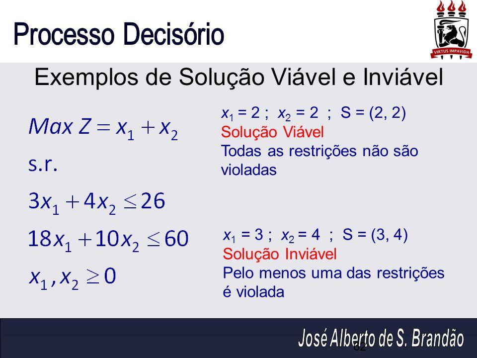 Exemplos de Solução Viável e Inviável x 1 = 2 ; x 2 = 2 ; S = (2, 2) Solução Viável Todas as restrições não são violadas x 1 = 3 ; x 2 = 4 ; S = (3, 4