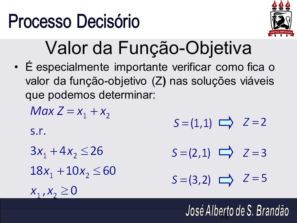 Valor da Função-Objetiva É especialmente importante verificar como fica o valor da função-objetivo (Z) nas soluções viáveis que podemos determinar: 63