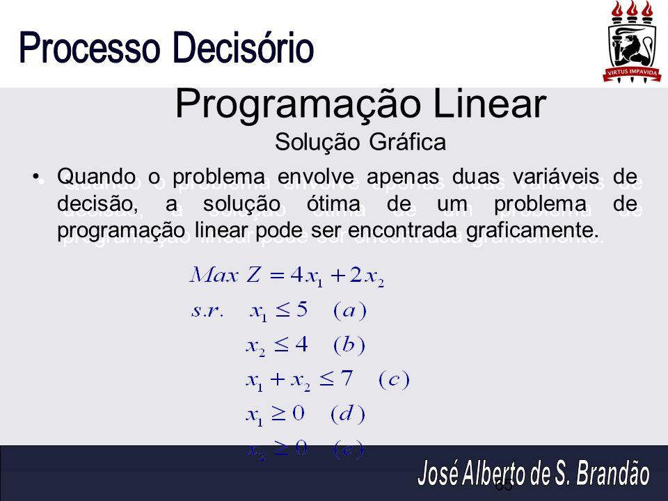 Programação Linear Solução Gráfica Quando o problema envolve apenas duas variáveis de decisão, a solução ótima de um problema de programação linear po
