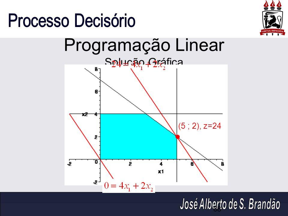 Programação Linear Solução Gráfica (5 ; 2), z=24 68
