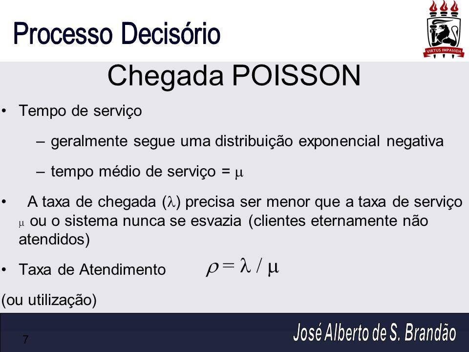 Chegada POISSON Tempo de serviço –geralmente segue uma distribuição exponencial negativa –tempo médio de serviço = A taxa de chegada ( ) precisa ser m