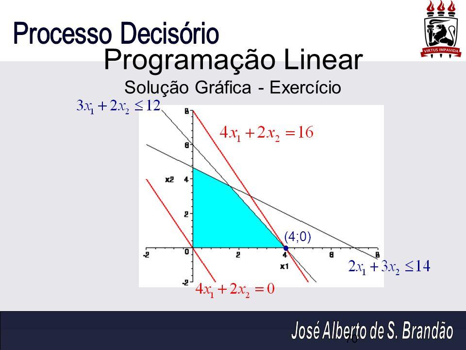 Programação Linear Solução Gráfica - Exercício (4;0) 70