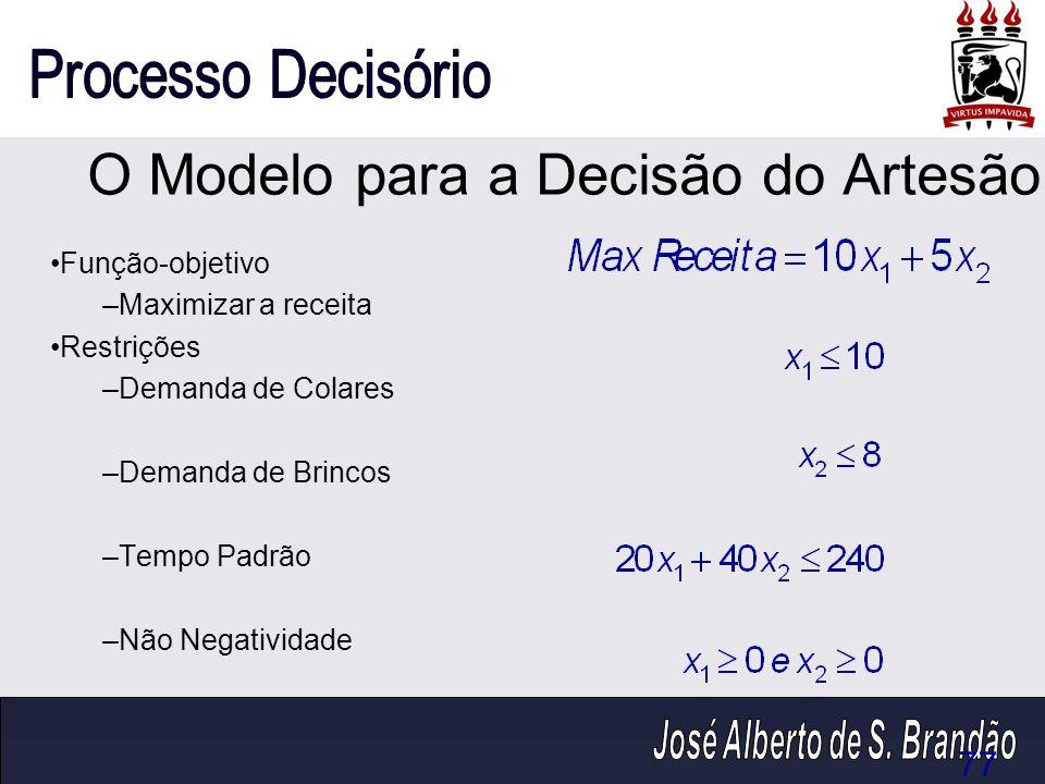 O Modelo para a Decisão do Artesão Função-objetivo –Maximizar a receita Restrições –Demanda de Colares –Demanda de Brincos –Tempo Padrão –Não Negativi