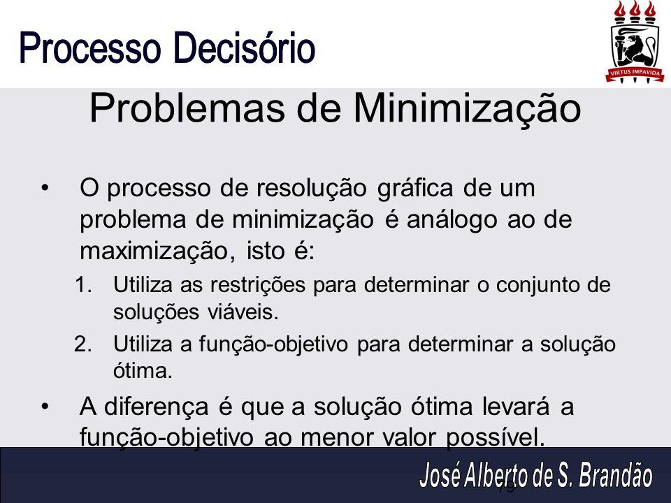 Problemas de Minimização O processo de resolução gráfica de um problema de minimização é análogo ao de maximização, isto é: 1.Utiliza as restrições pa