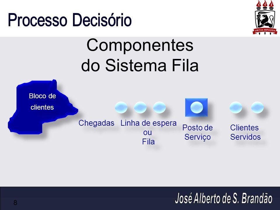 Componentes do Sistema Fila 8 Bloco de clientes Bloco de clientes Chegadas Posto de Serviço Posto de Serviço Clientes Servidos Clientes Servidos Linha