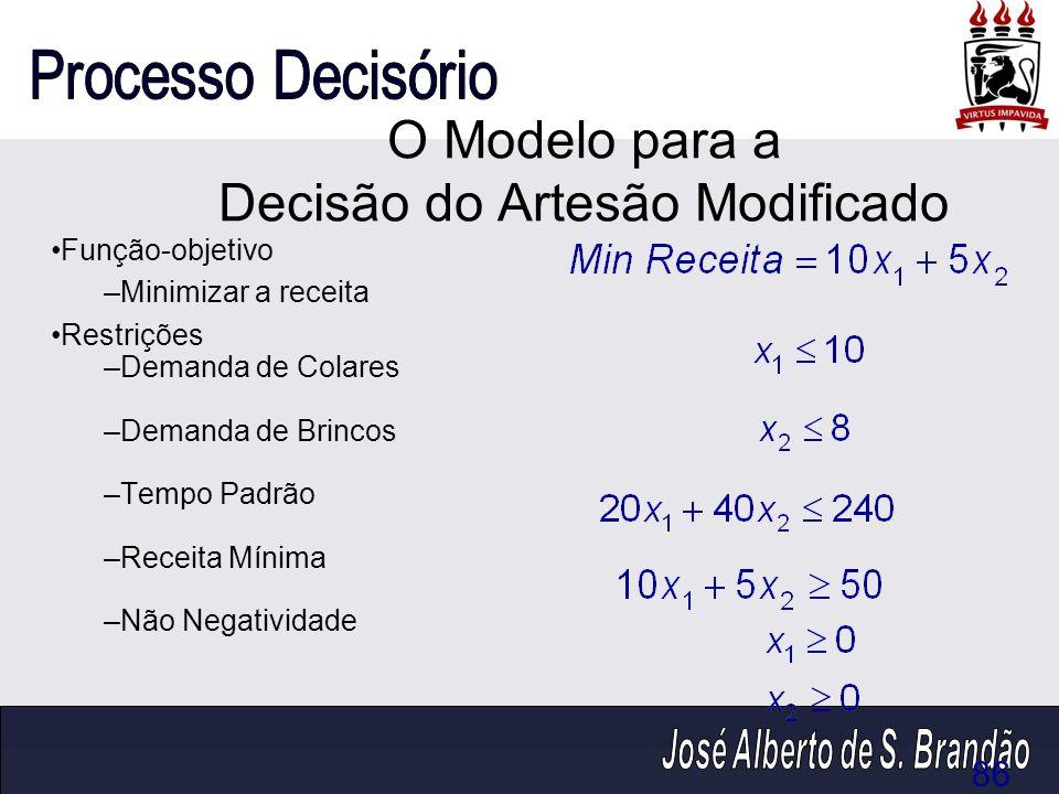 O Modelo para a Decisão do Artesão Modificado Função-objetivo –Minimizar a receita Restrições –Demanda de Colares –Demanda de Brincos –Tempo Padrão –R