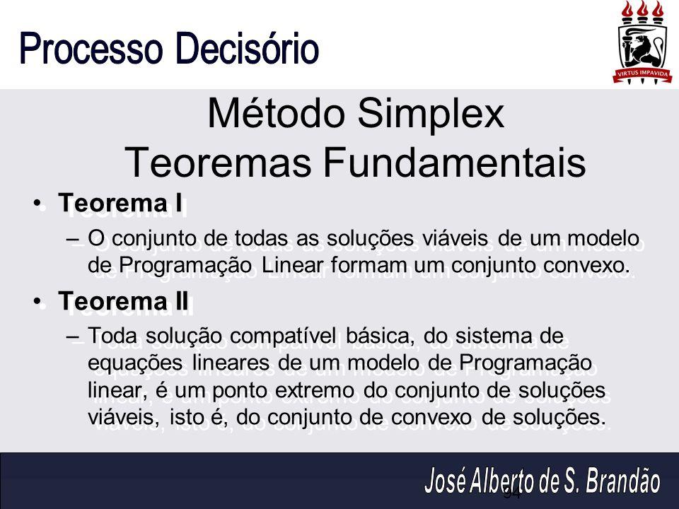 Método Simplex Teoremas Fundamentais Teorema I –O conjunto de todas as soluções viáveis de um modelo de Programação Linear formam um conjunto convexo.
